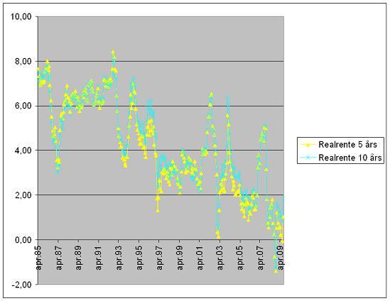 Vi ser at de lange realrentene i Norge har falt over lang tid