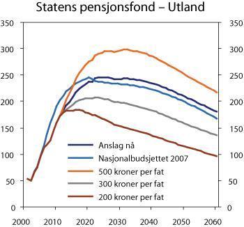 samfunnsøkonomi 2 grafer