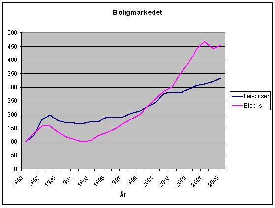 boligpriser-eie-og-leie.JPG