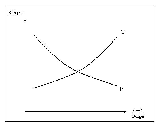 Boligmarkedet på mellomlang sikt, normal elastisitet i både tilbud og etterspørsel.